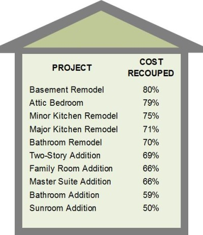 Prioritizing your home renovation for Best return on investment home improvements